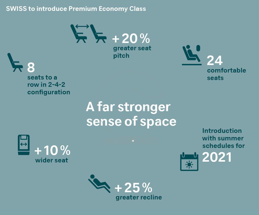 SWISS_Premium Economy_EN